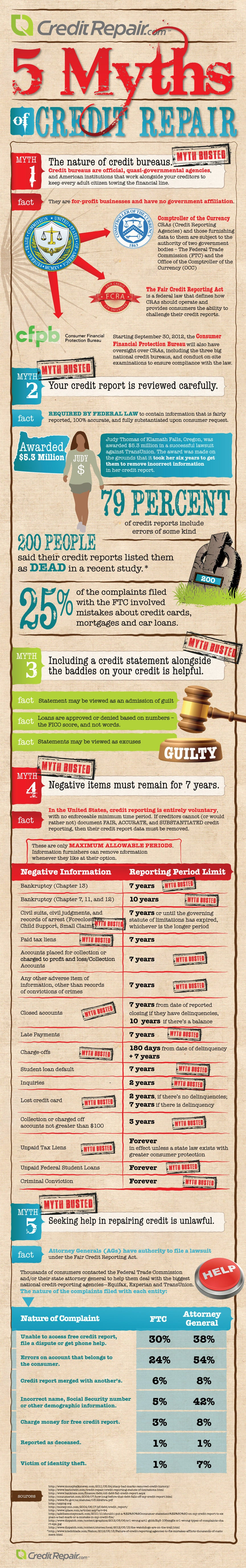 5 credit repair myths from CreditRepair.com
