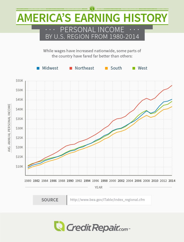 Income by US region - Imgur