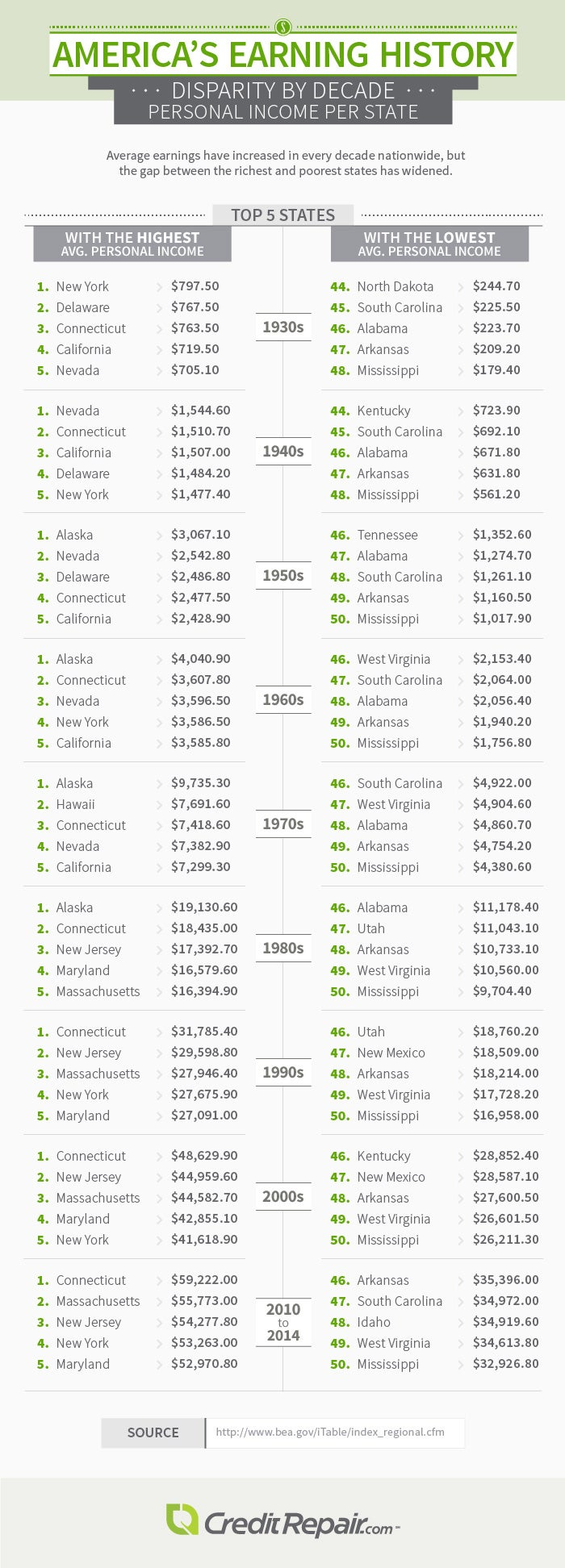 Income per state tables - Imgur