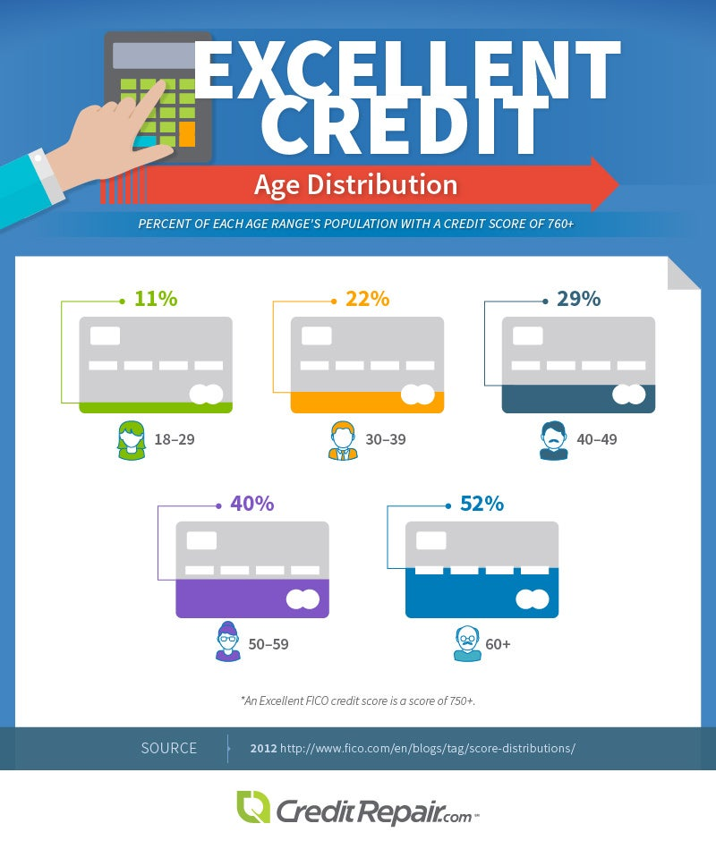 Excellent Credit Age Distribution