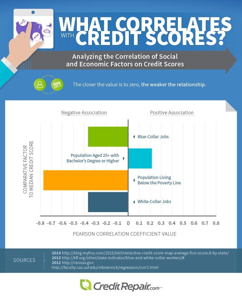 Credit Score Correlations
