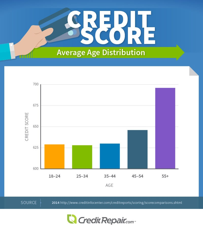 Credit Score Average Age Distribution