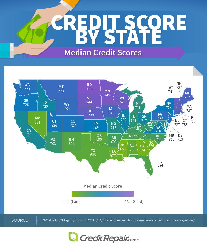 Median Credit Scores by State
