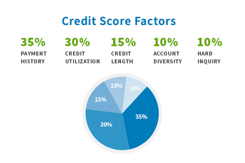 How Does A Secured Card Affect Your Credit Creditrepair Com