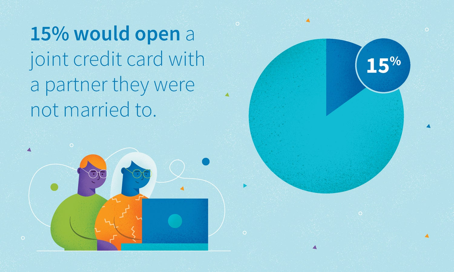 15 % would open a joint credit card with a partner they were not married to