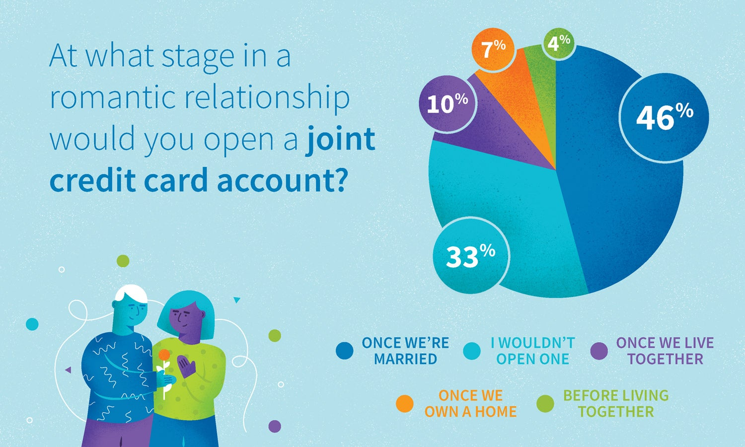 Graph: at what stage in a romantic relationship would you open a joint credit card account?