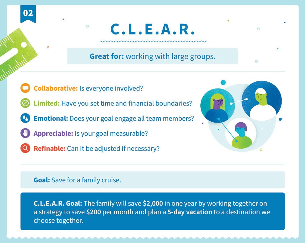 Explanation of C.L.E.A.R. goal structure