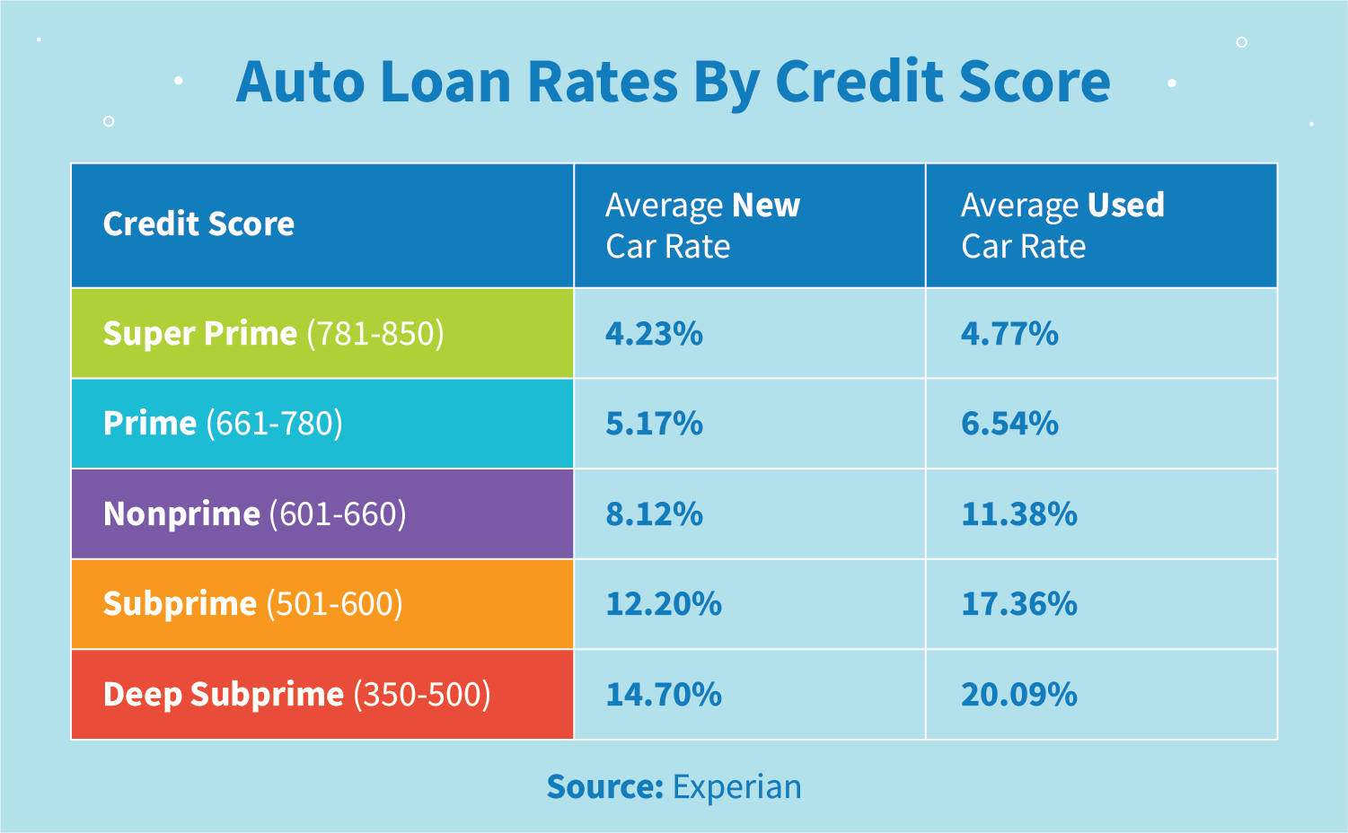 A table listing auto loan rates by credit score