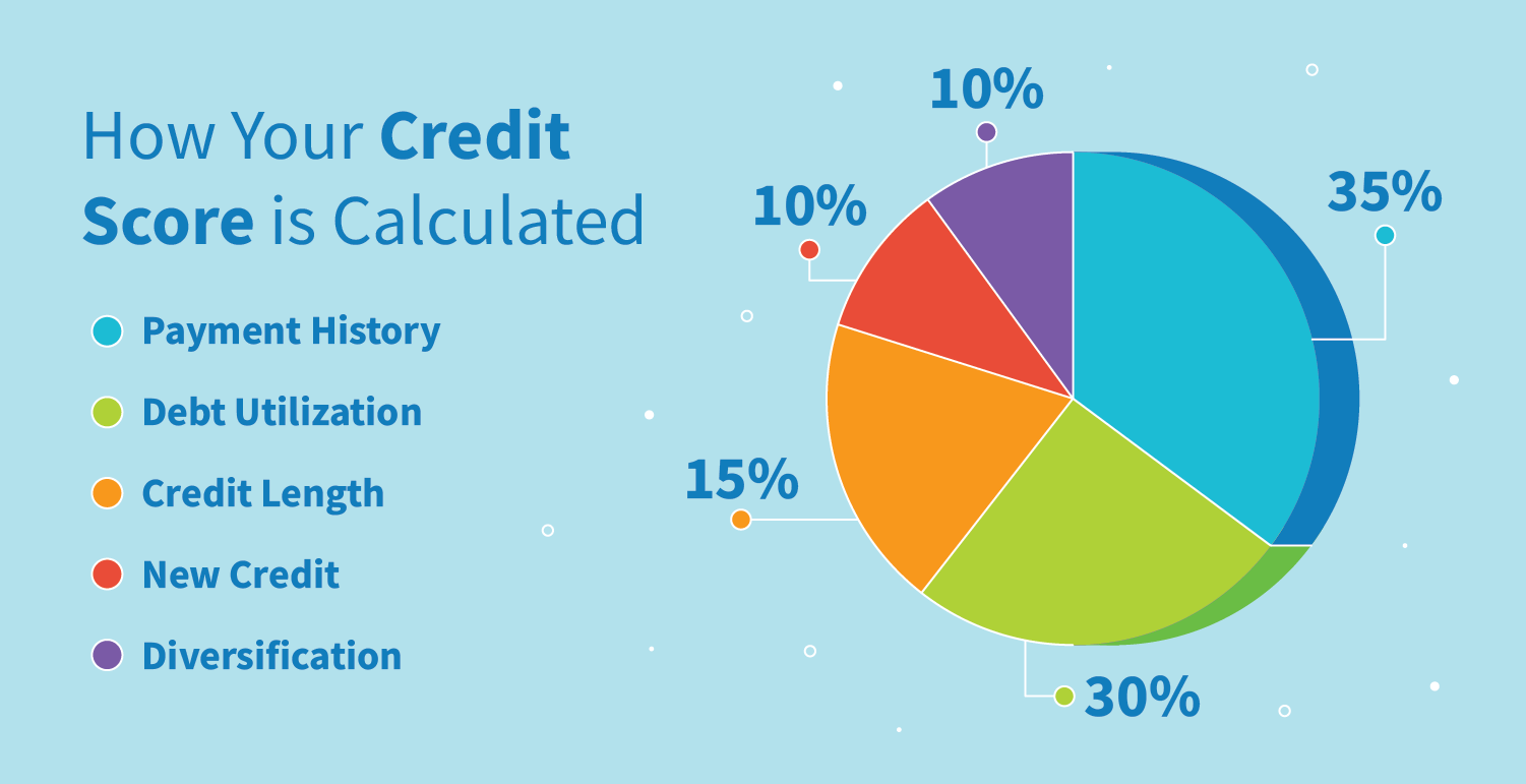 Pie chart detailing how your credit score is calculated.
