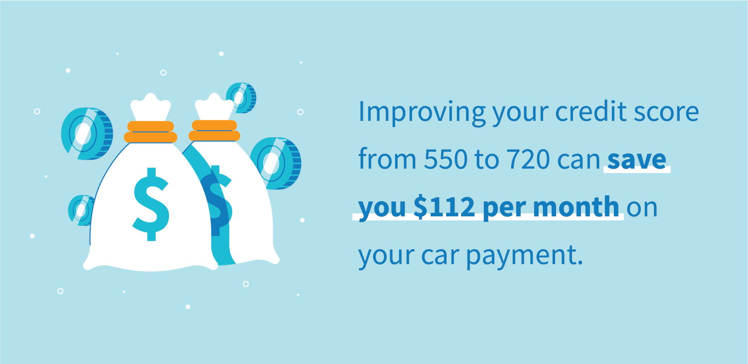Improving your credit score from 550 to 720 can save you $112 per month on your car payment