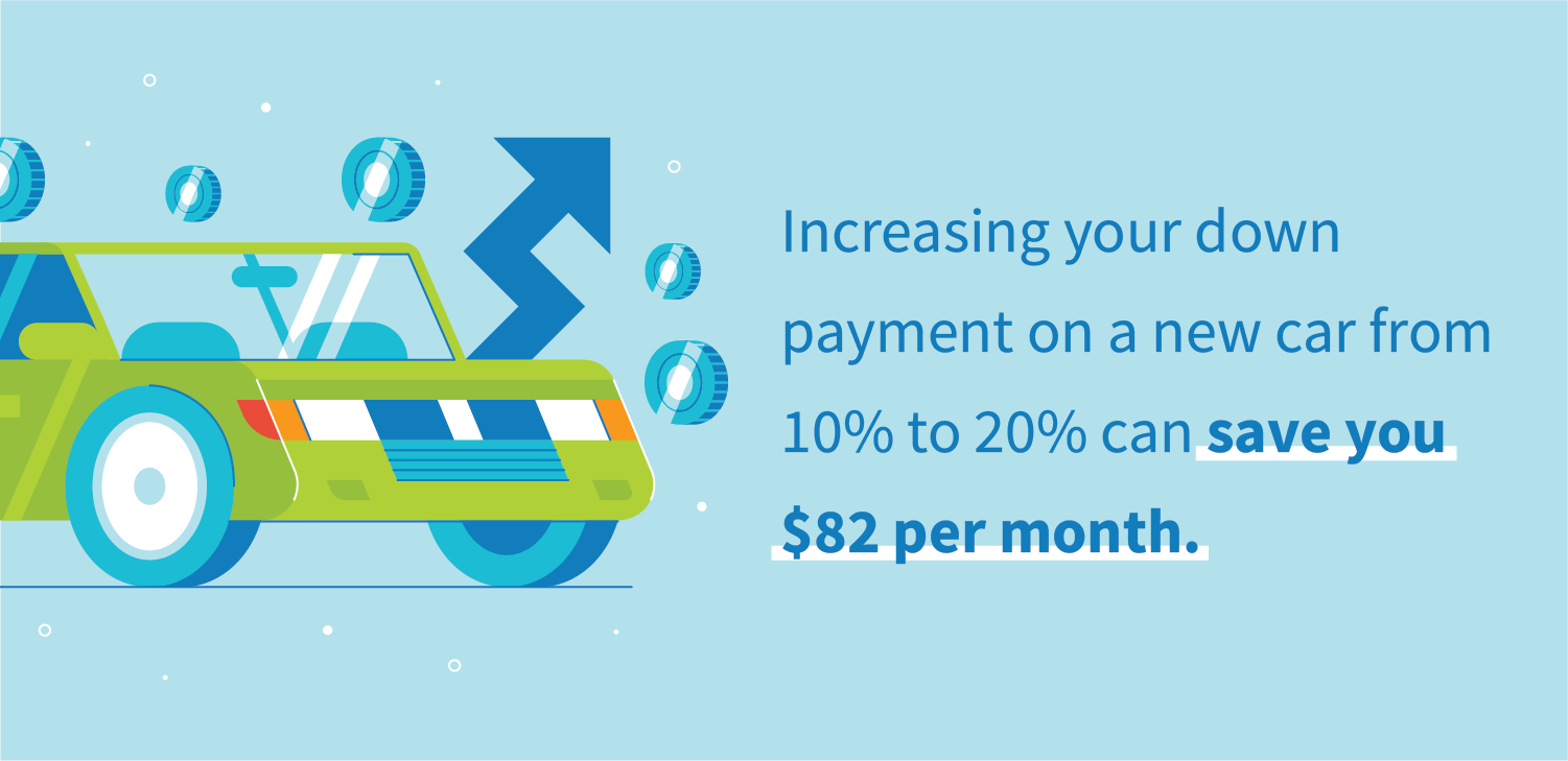Increasing your down payment on a new car from 10% to 20% can save you $82 per month.
