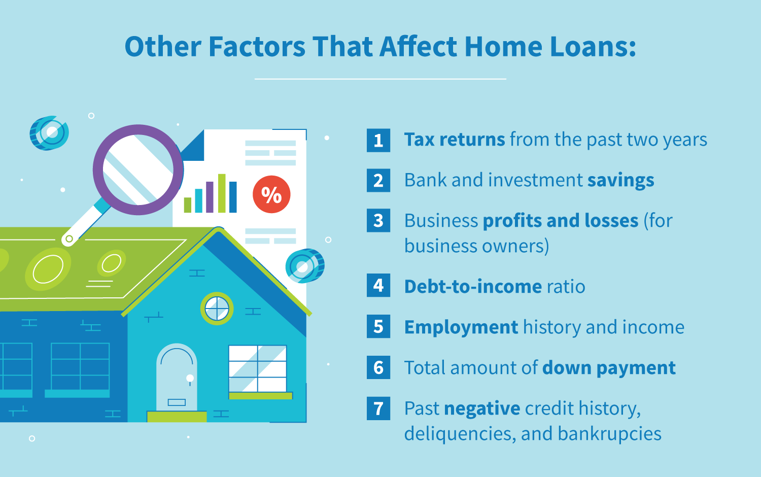 Other factors that affect home loans.