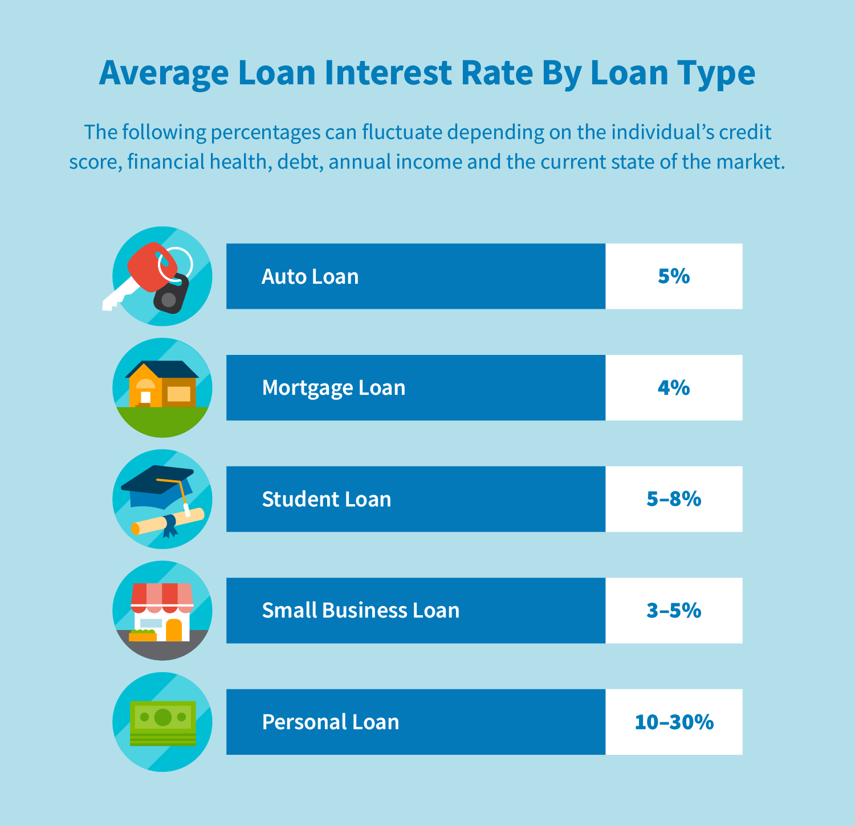 Average loan interest rate by loan type