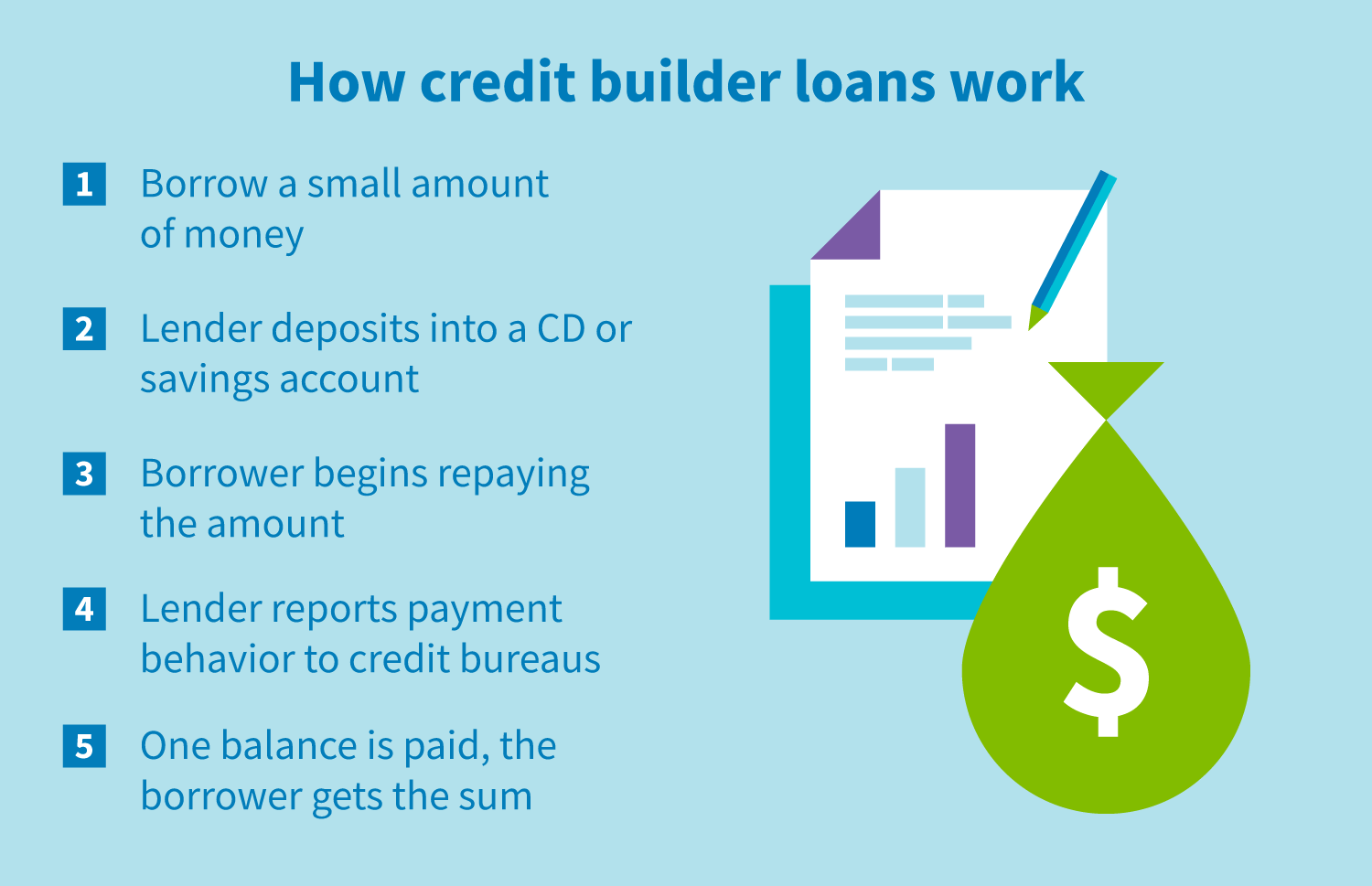 How credit builder loans work