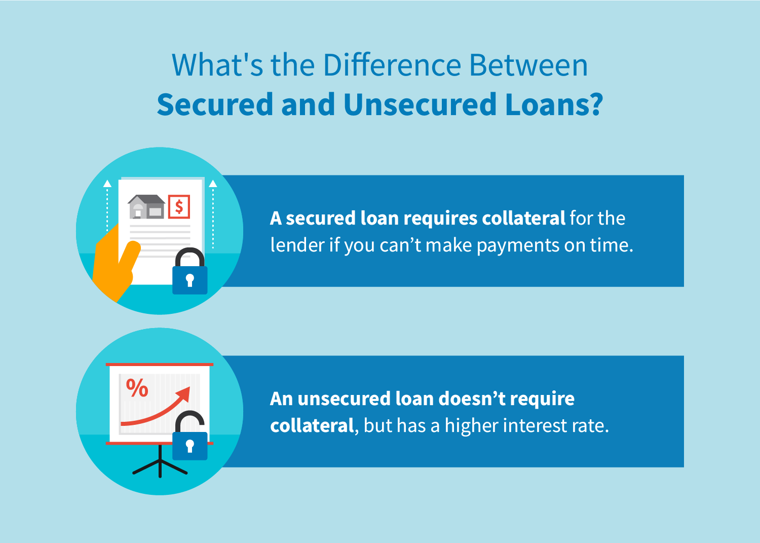 What's the difference between secured and unsecured loans?