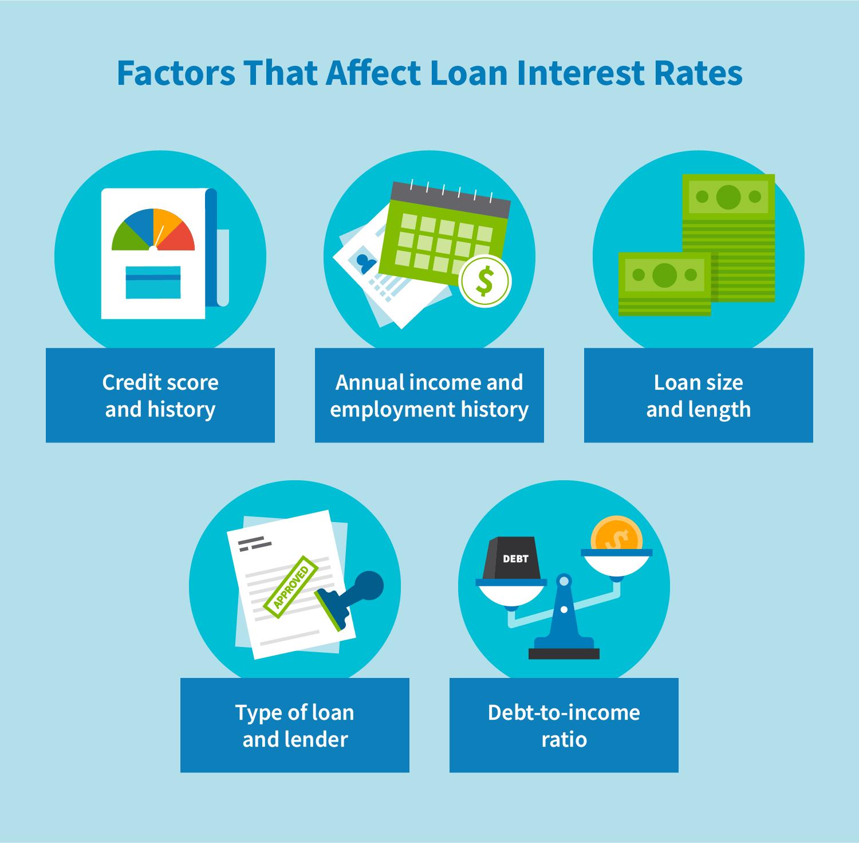 Factors that affect loan interest rates