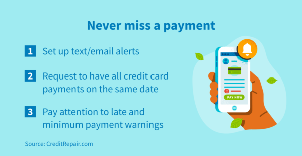 Never miss a credit card payment by setting up text alerts, having all credit card payments on the same date, and paying attention to late and minimum payment warning.
