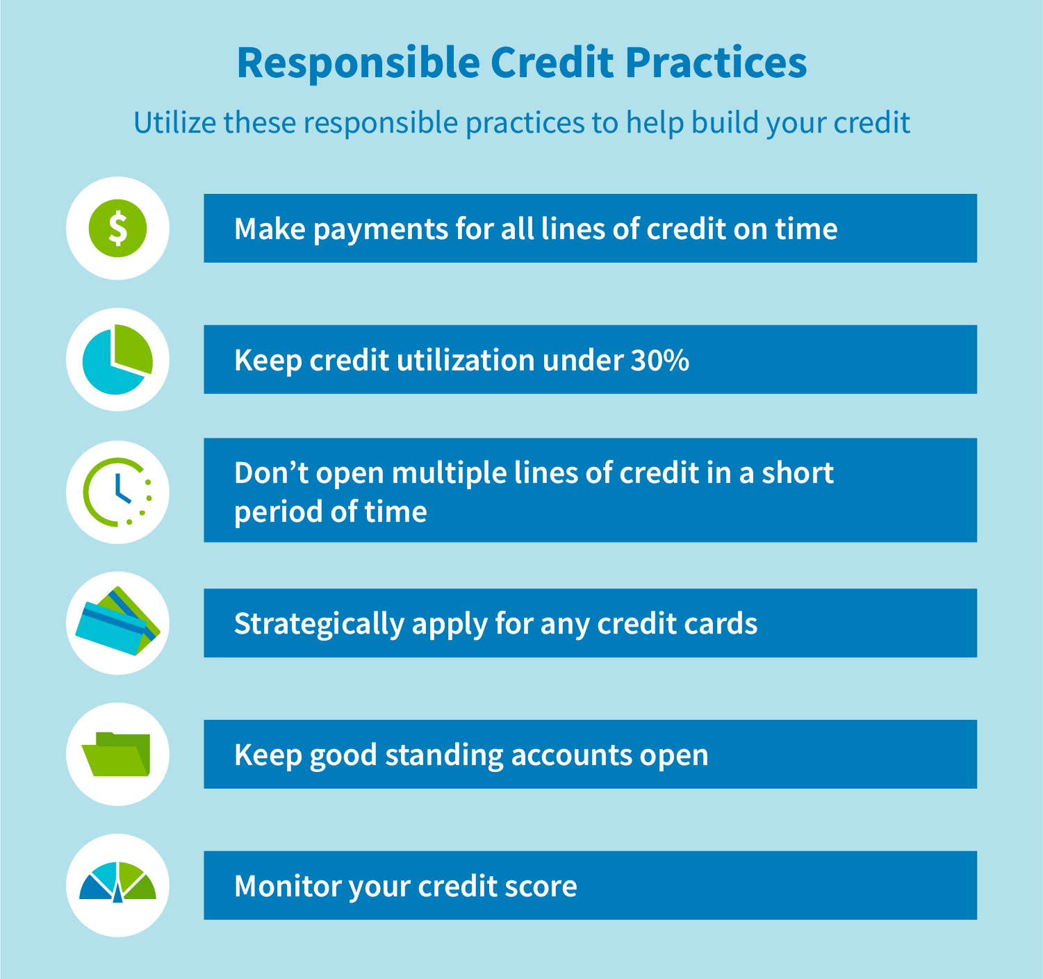 Responsible credit practices