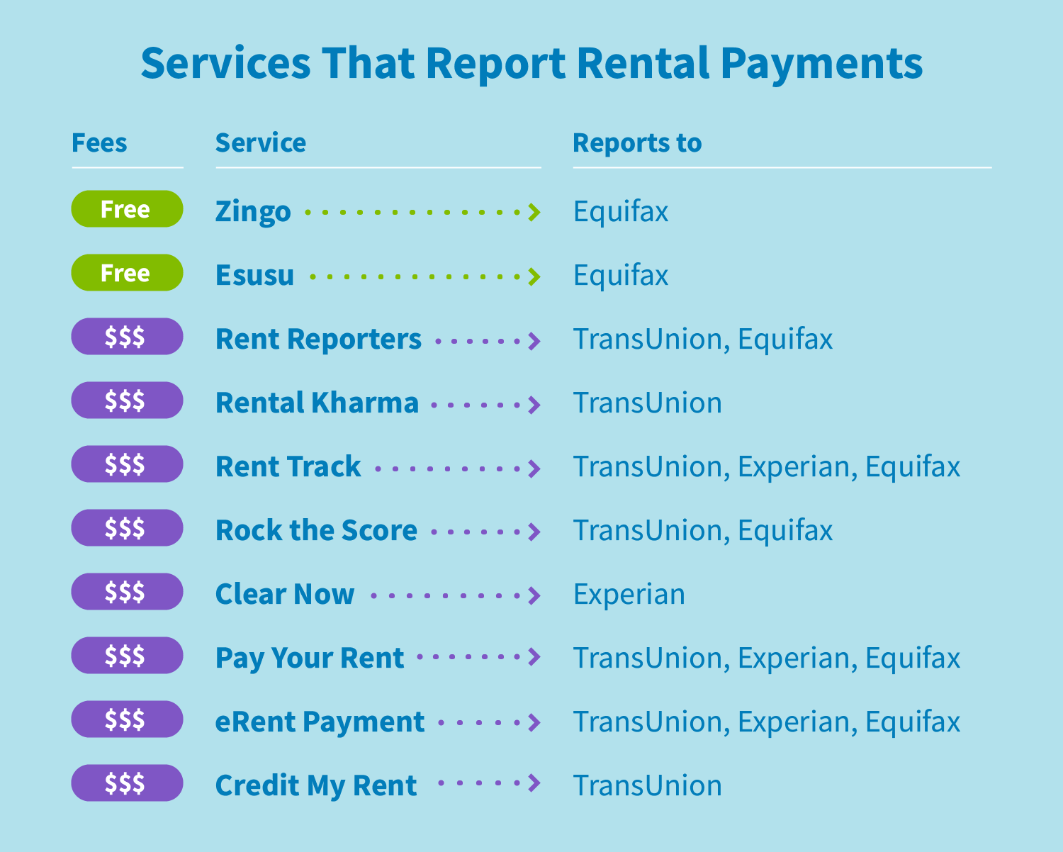 Services that report rental payments