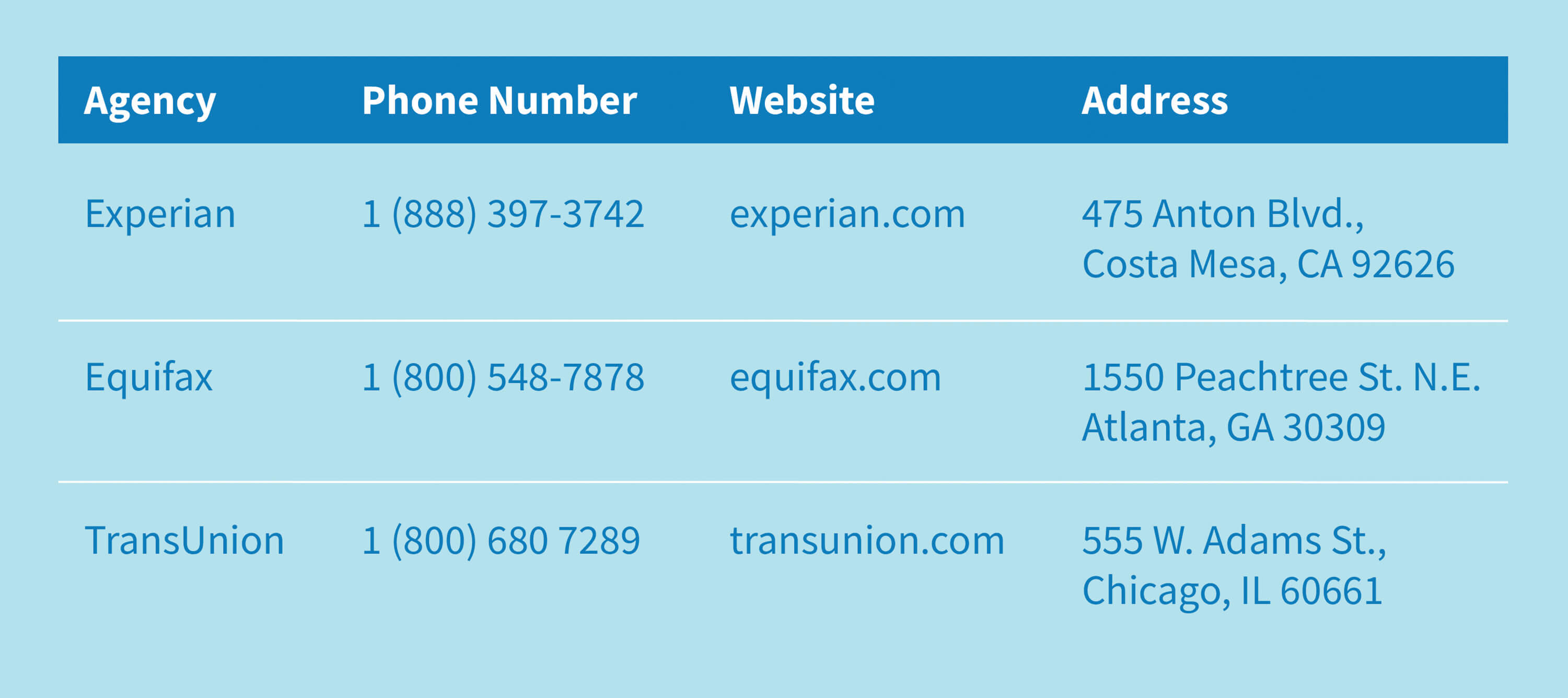 Contact information for the fraud divisions of Experian, Equifax and TransUnion.
