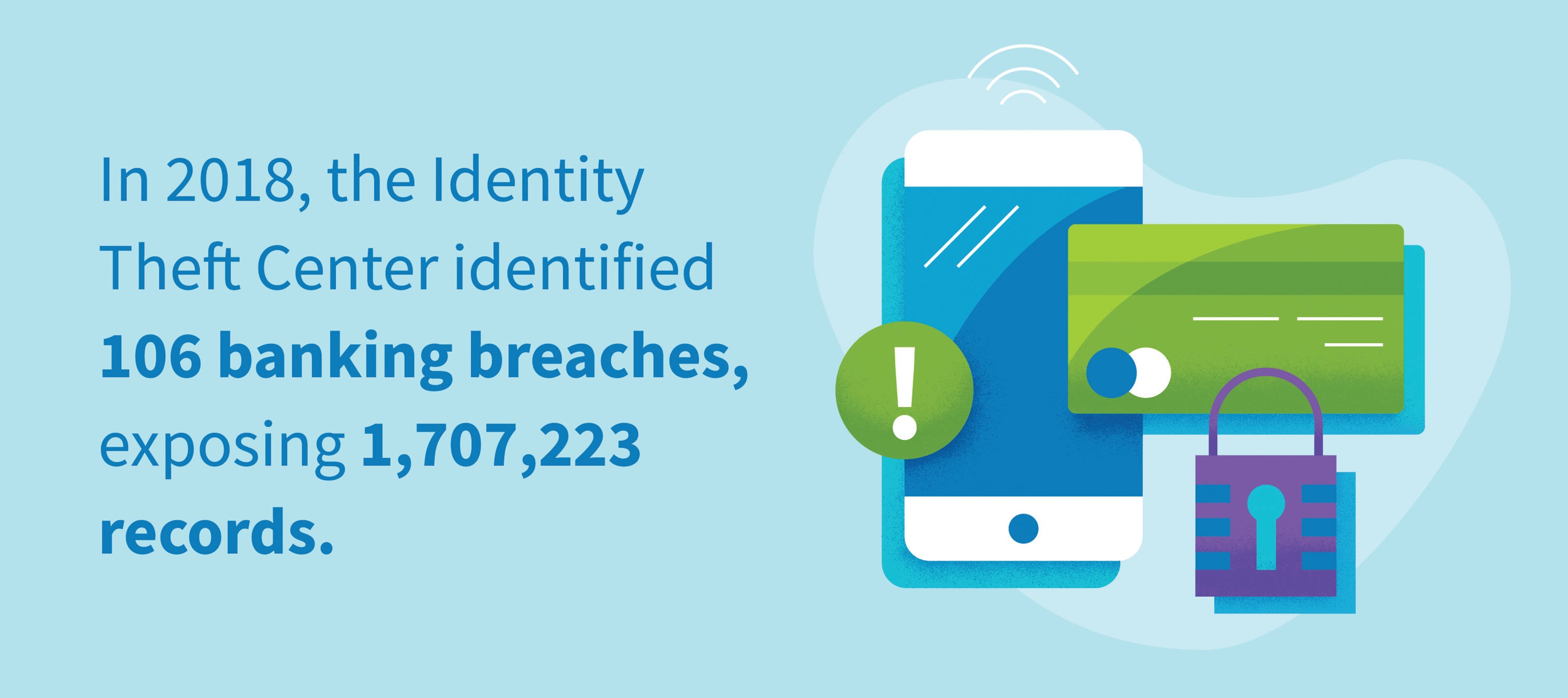In 2018, The Identity Theft Center identified 106 banking breaches, exposing 1,707,223 records.