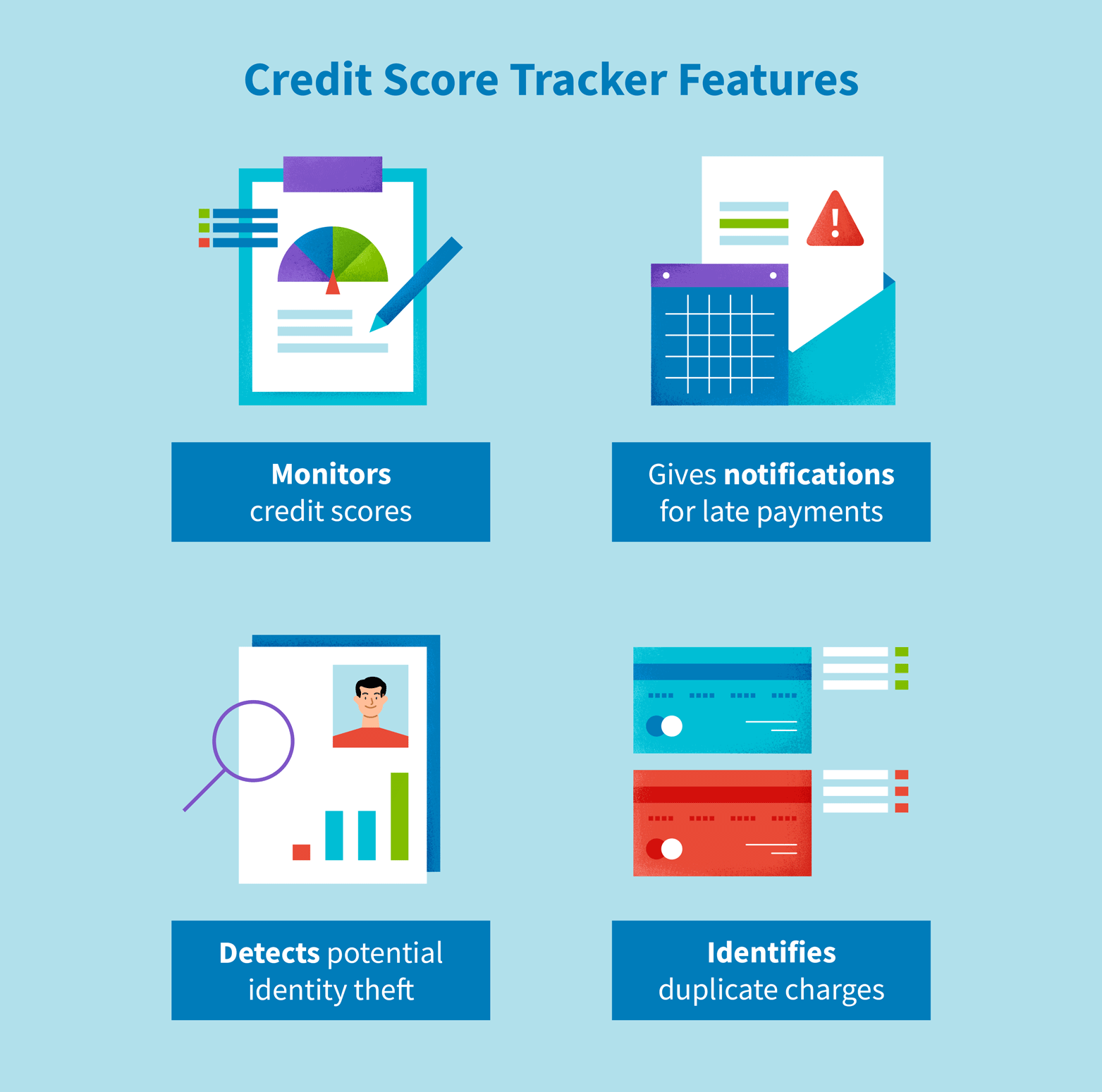 Credit score tracker features include credit score monitoring, notifications of late payments, potential identity theft detection, and duplicate charge identification.