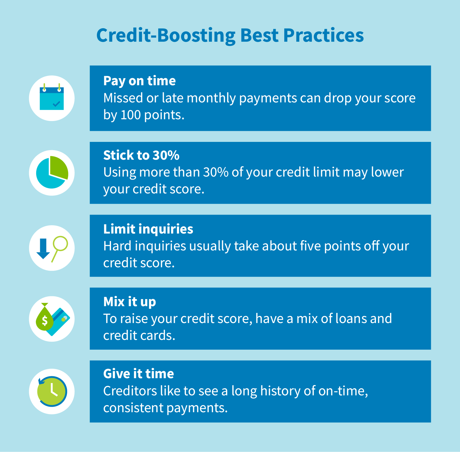 Credit-boosting best practices: Pay on time, stick to 30%, limit inquiries, mix it up, give it time.