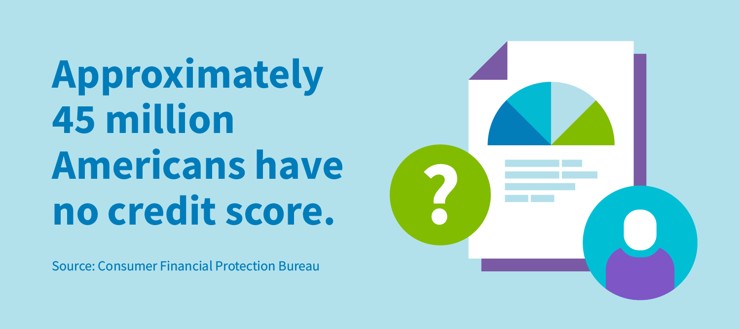 Approximately 45 million Americans have no credit score.