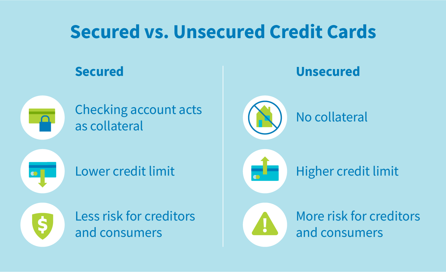 Secured vs. Unsecured Credit Cards. Secured: Checking account acts as collateral, lower credit limit, and less risk for creditors and consumers. Unsecured: No collateral, higher credit limit, and more risk for creditors and consumers.