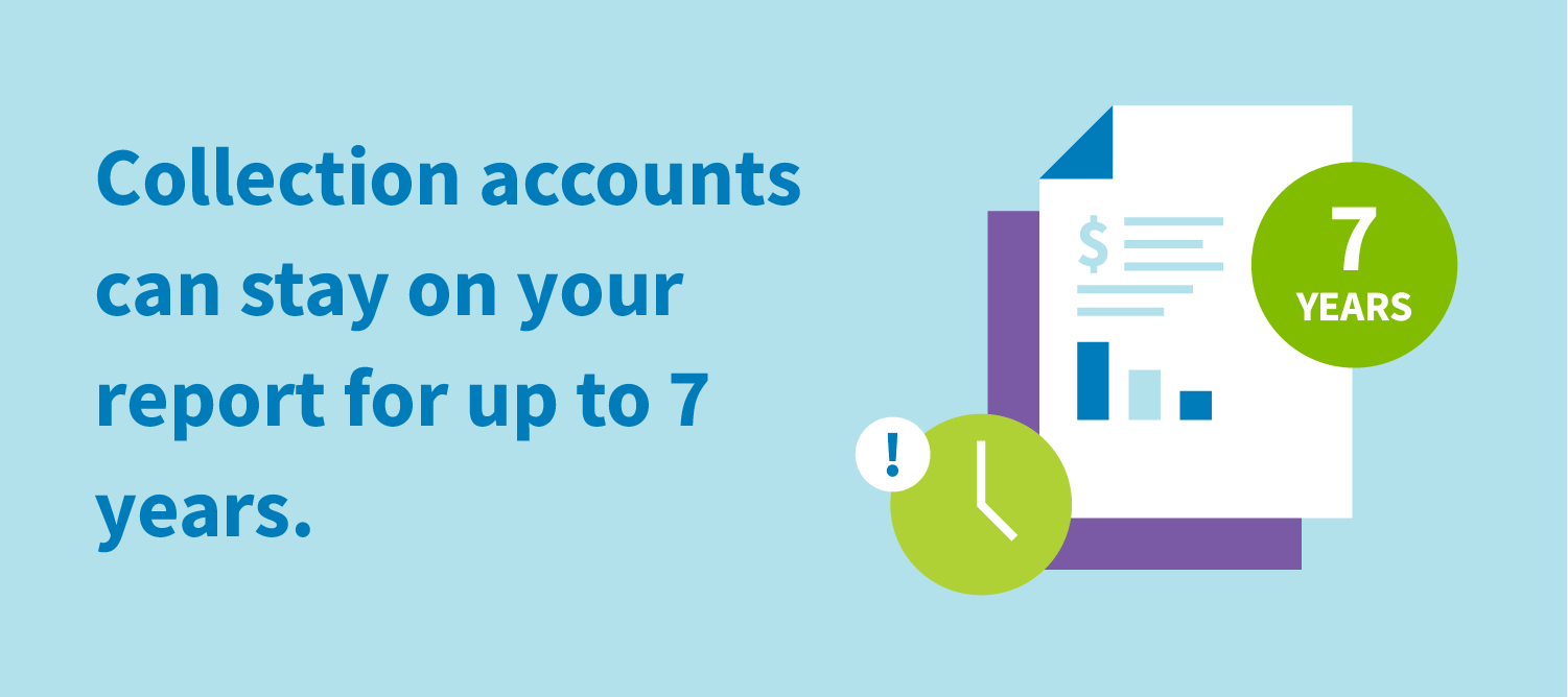 Collection accounts can stay on your report for up to 7 years.