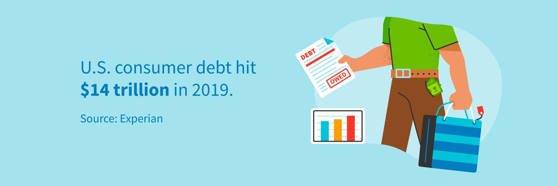 U.S. consumer debt hit $14 trillion in 2019.