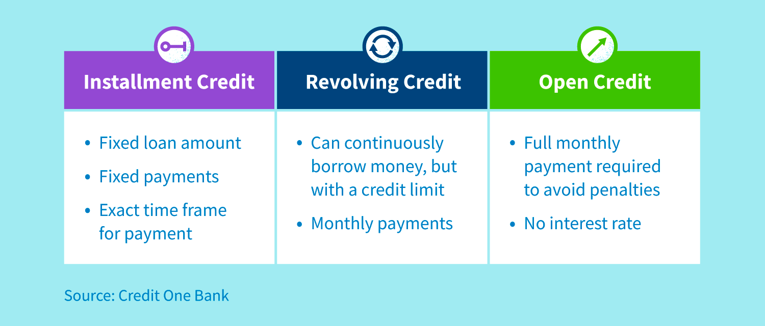 Installment credit entails a fixed loan amount, fixed payments and exact time frame for payment. Revolving credit allows you to continuously borrow money but with a credit limit and monthly payments. Open credit requires making a full monthly payment to avoid penalties and no interest rate.