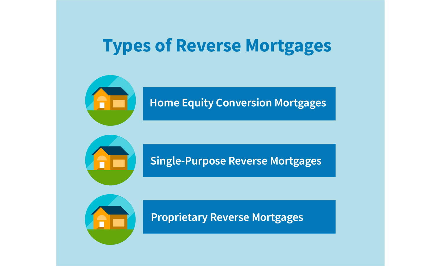 Types of reverse mortgages: home equity conversion mortgages, single-purpose reverse mortgages and proprietary reverse mortgages.