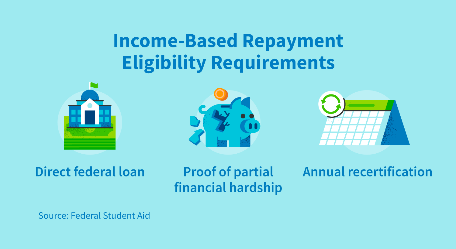 Income-based repayment eligibility requirements: direct federal loan, proof of partial financial hardship, annual recertification.