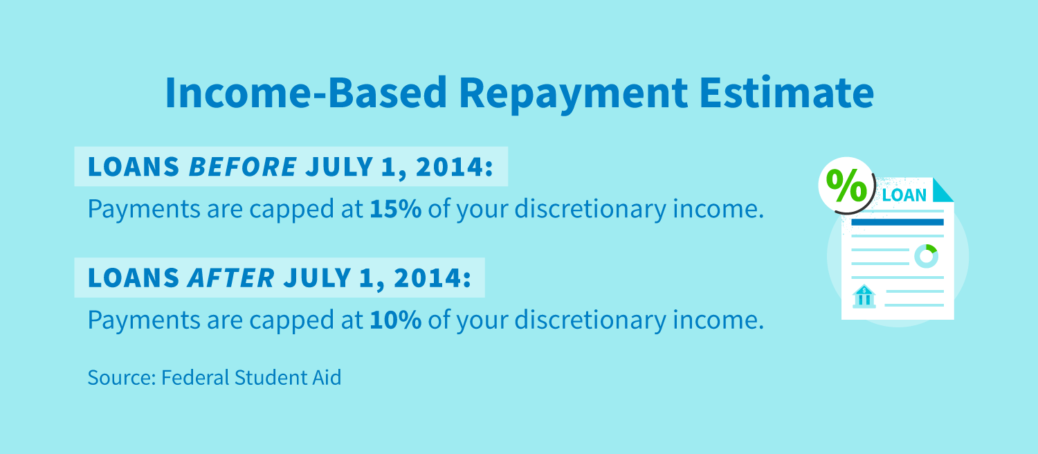 Income-based repayment estimate. Loans before July, 2014: Payments are capped at 15% of your discretionary income. Loans after July 1, 2014: Payments are capped at 10% of your discretionary income.