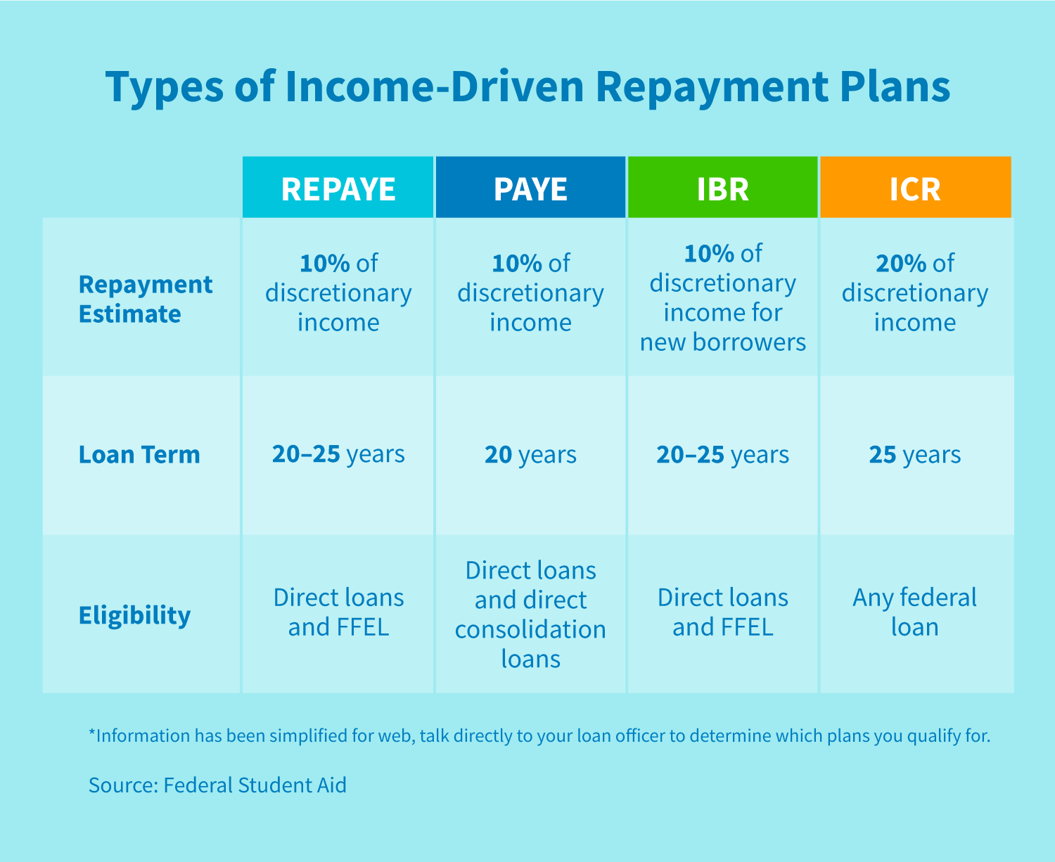 A table of the types of income-driven repayment plans: REPAYE, PAYE, IBR, ICR