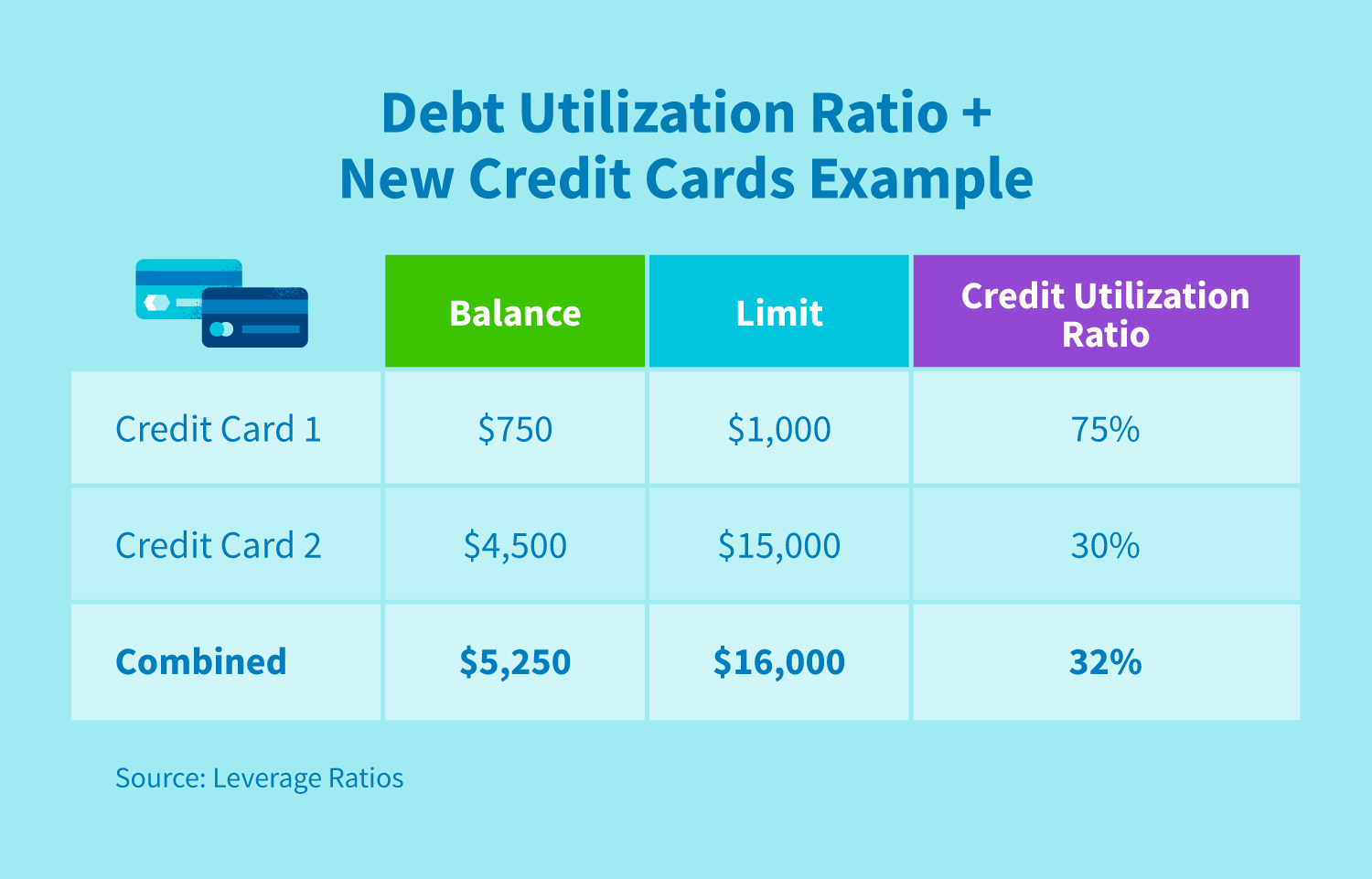 A chart comparing debt utilization ratio and new credit cards.