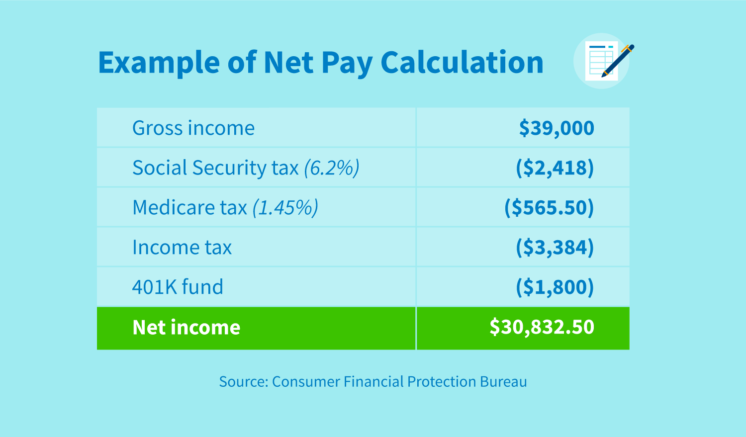 A chart displaying an example of net pay calculation.