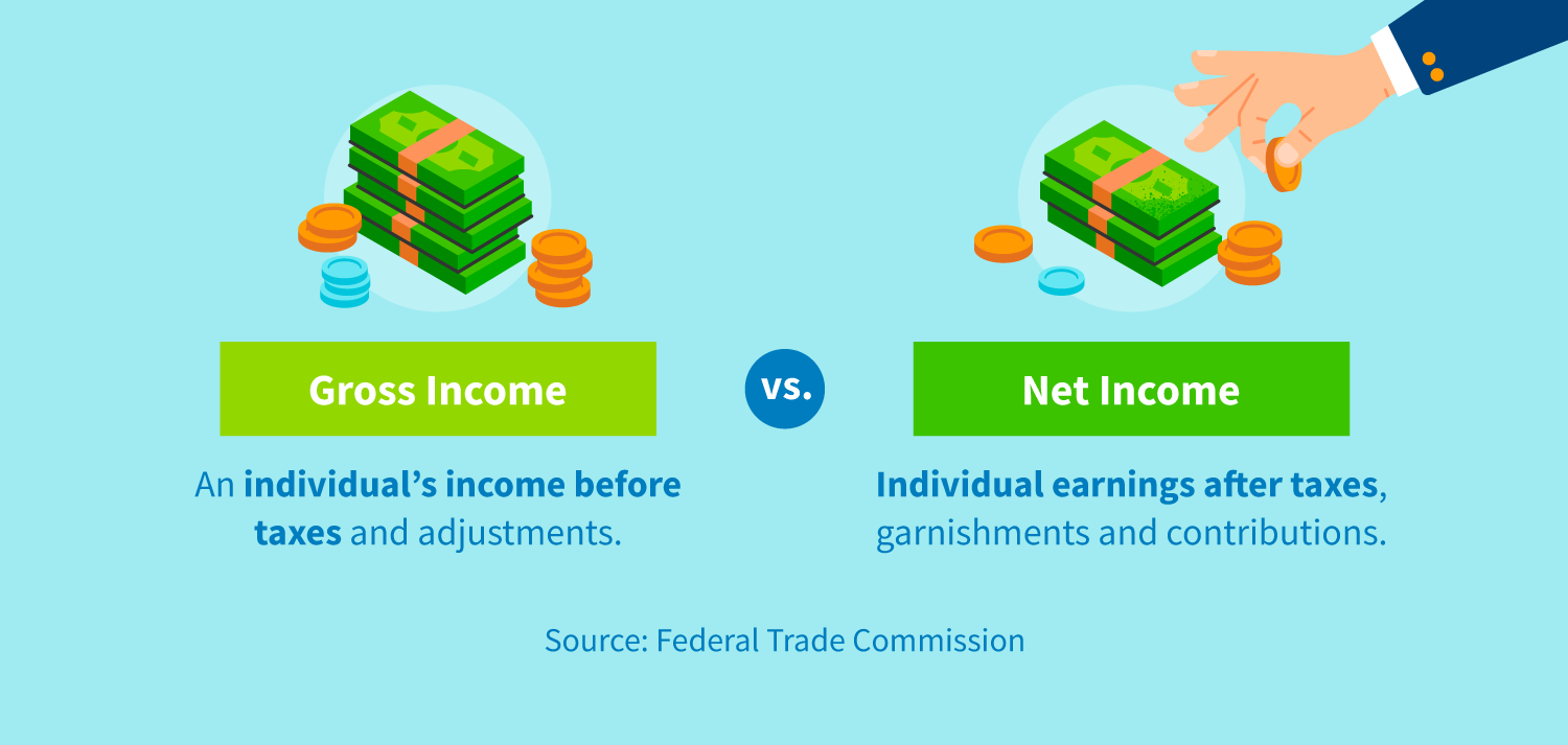 Gross income is an individual's income before taxes and adjustments. Net income is an individual's earnings after taxes, garnishments and contributions.