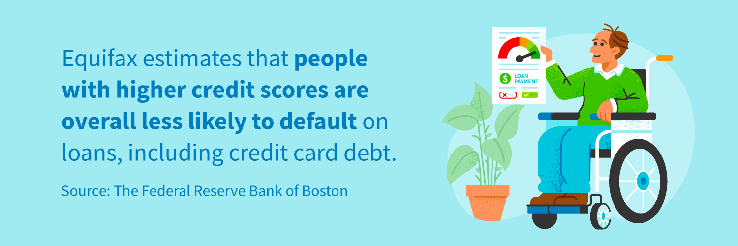 Equifax estimates that people with higher credit scores are overall less likely to default on loans, including credit card debt.