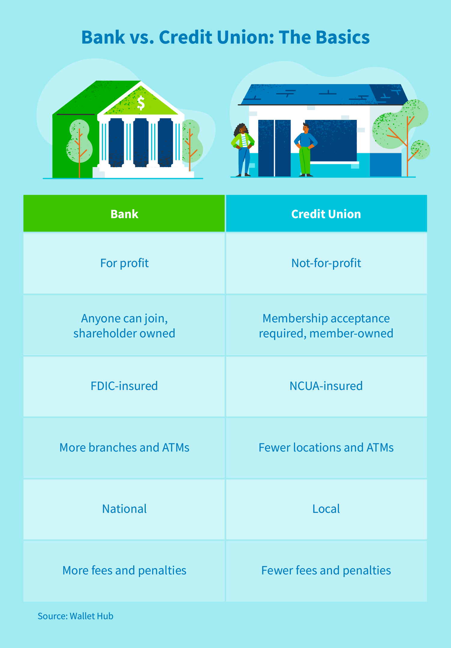 Bank vs. credit union: the basics