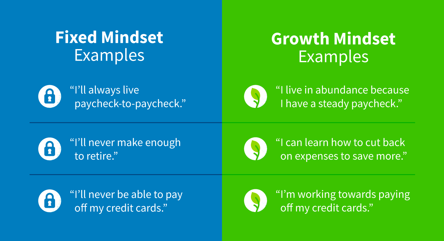 Examples of a fixed mindset vs. a growth mindset.