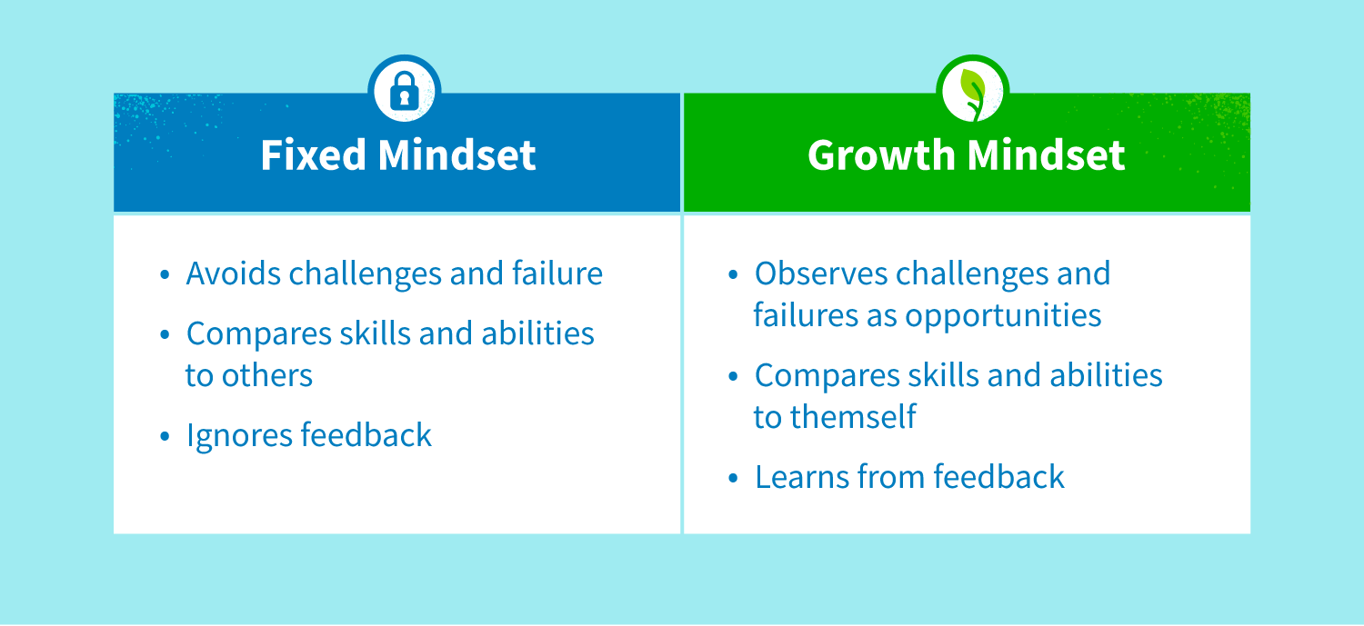 Fixed mindset compared to growth mindset.
