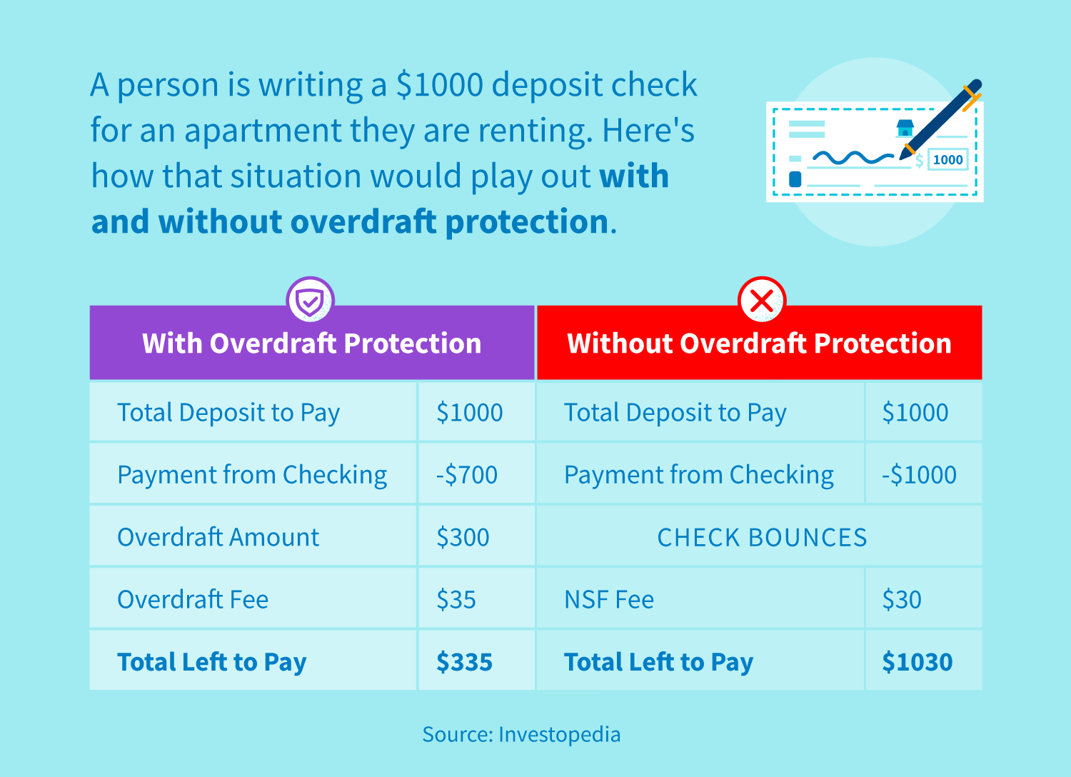 Comparing experiences with overdraft protection without overdraft protection.