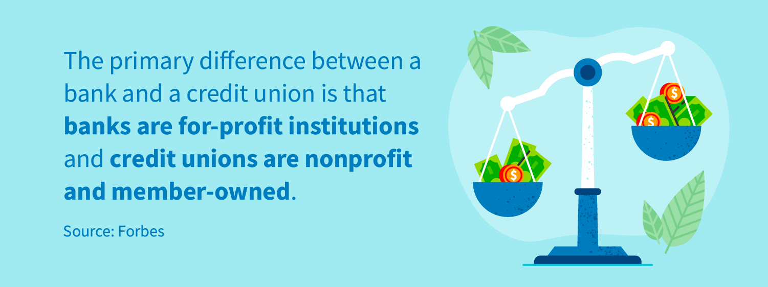 The primary difference between a bank and a credit union is that banks are for-profit institutions and credit unions are nonprofit and member-owned.