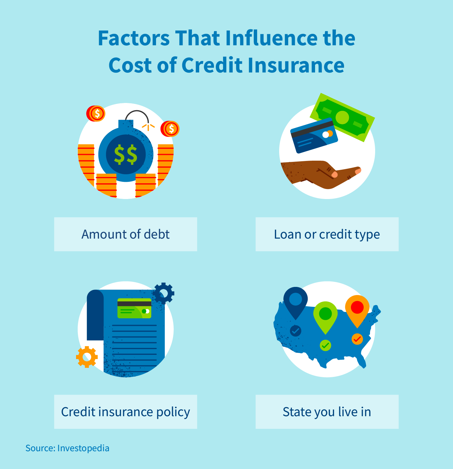 Factors that influence the cost of credit insurance: amount of debt. Loan or credit type. Credit insurance policy. State you live in. Source: Investopedia.