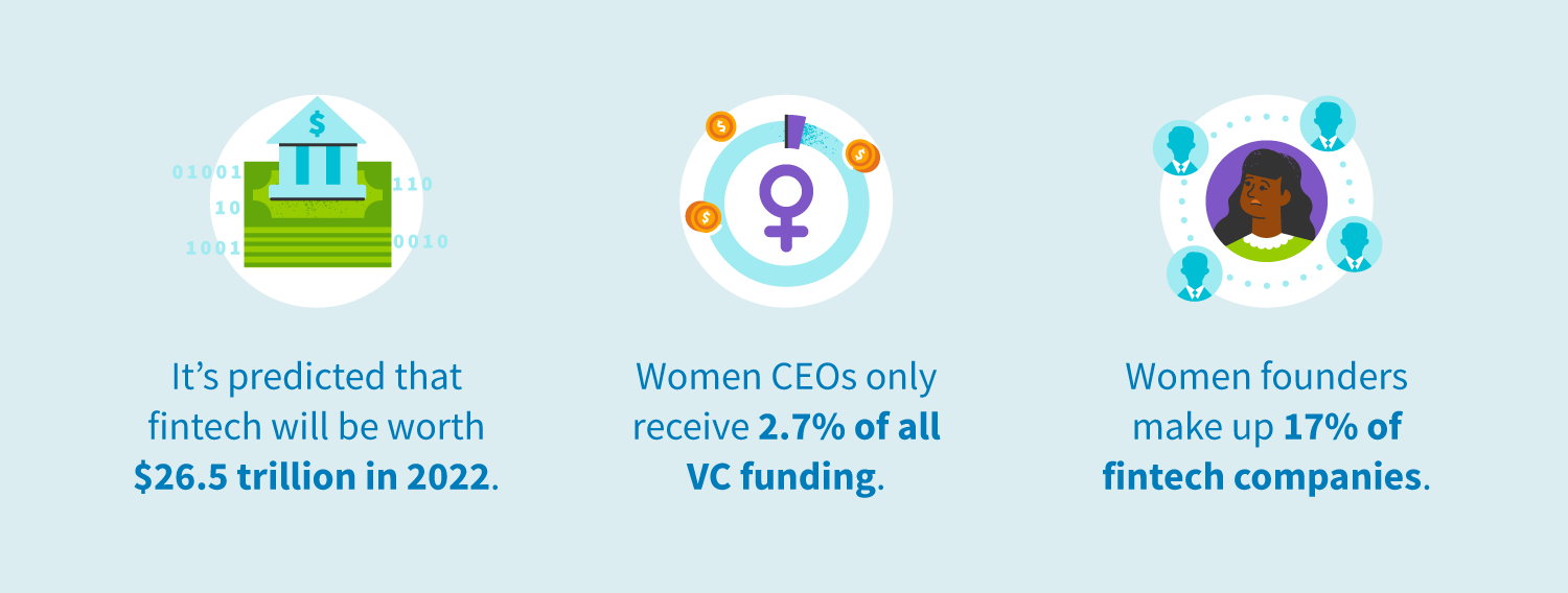 It's predicted that fintech will be worth $26.5 trillion in 2022. Women CEOs only receive 2.7% of all VC funding. Women founders make up 17% of fintech companies.