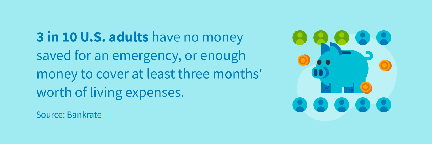 3 in 10 U.S. adults have no money saved for an emergency, or enough money to cover at least 3 months' worth of living expenses.