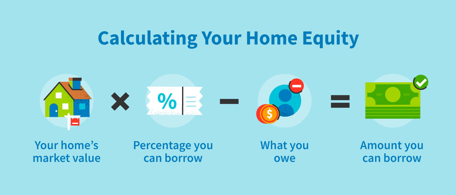 How to calculate your home equity.