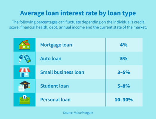 What is the average personal loan interest rate? - CreditRepair.com
